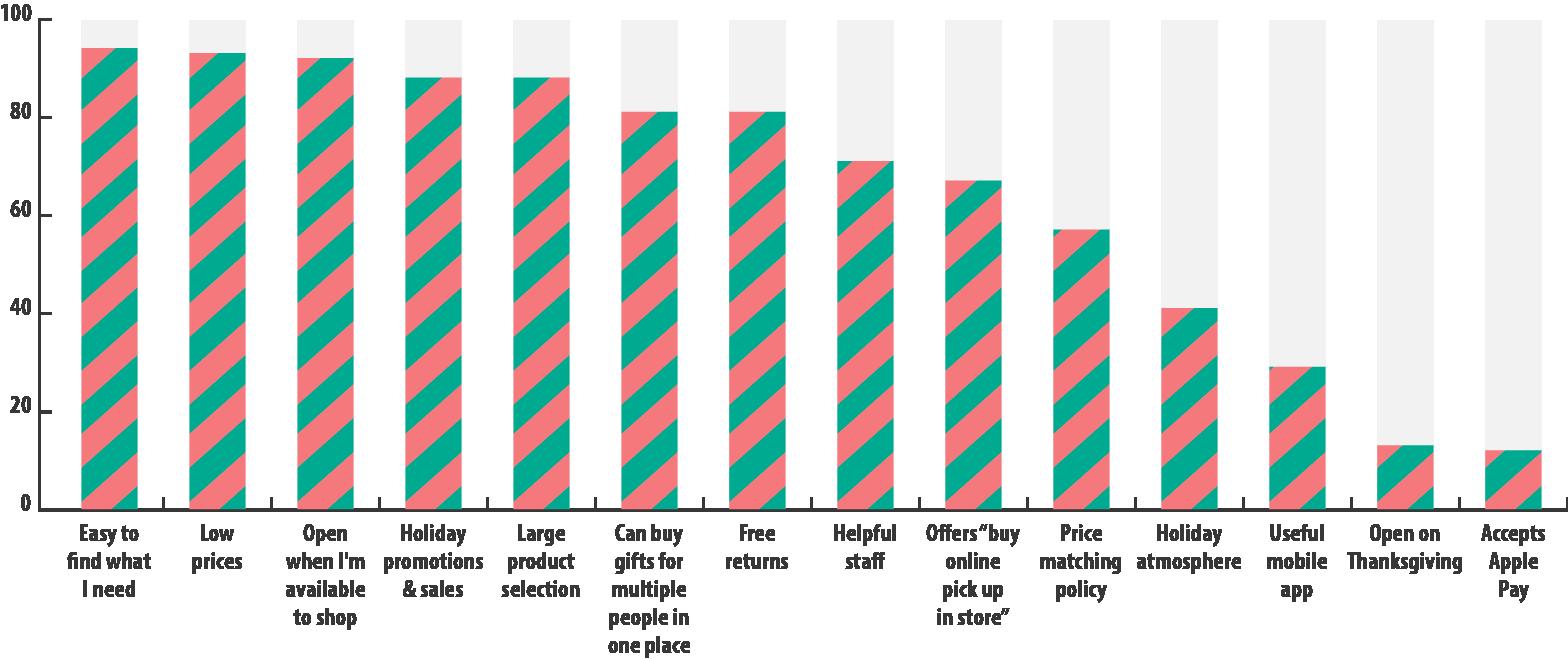 Choice Factor Chart