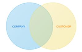 Company Customer Circles