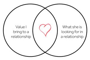 Vennli-Dating-2Circle-Venn