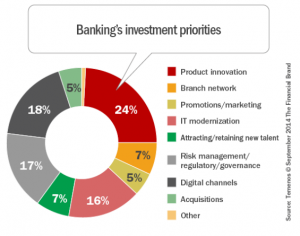 banking investment priorities