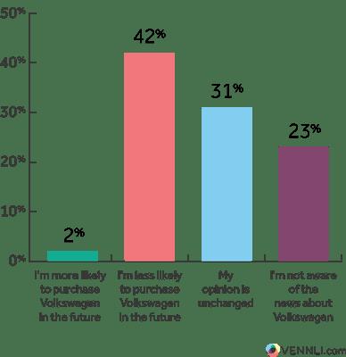 Chart Purchase - VW Column