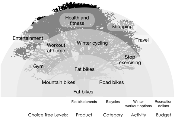 Choice Tree - Fat Bikes