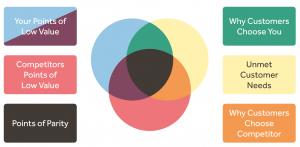 three circles w explanation