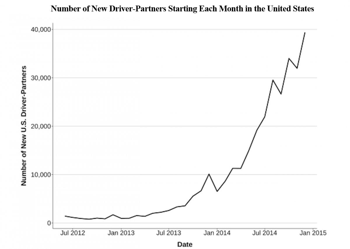 Uber Driver Data Report