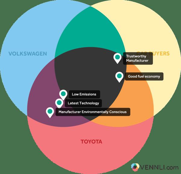 vLens VW Toyota Havent Heard
